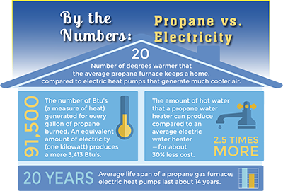 Safety Savings And Comfort With Propane Parker Gas